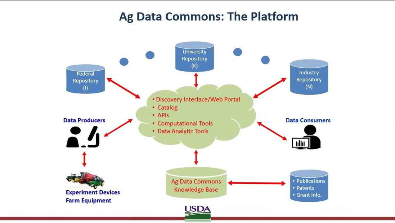 Ag-Data-Commons